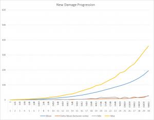 New Damage Progression