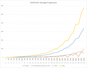 Pathfinder Damage Progression