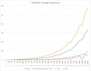 Pathfinder Damage Progression