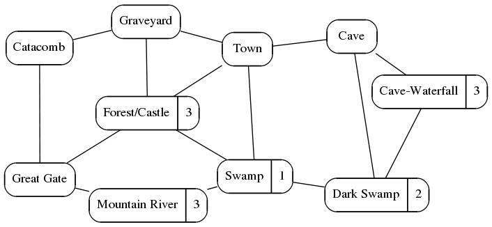 Adventure Graph