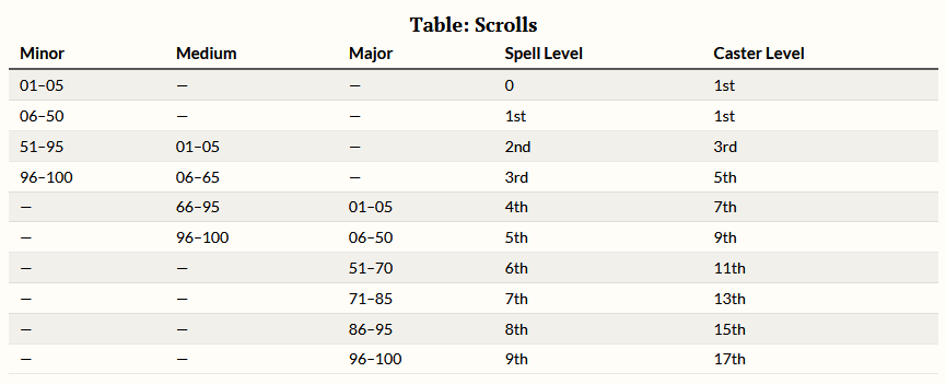 Scroll Frequency
