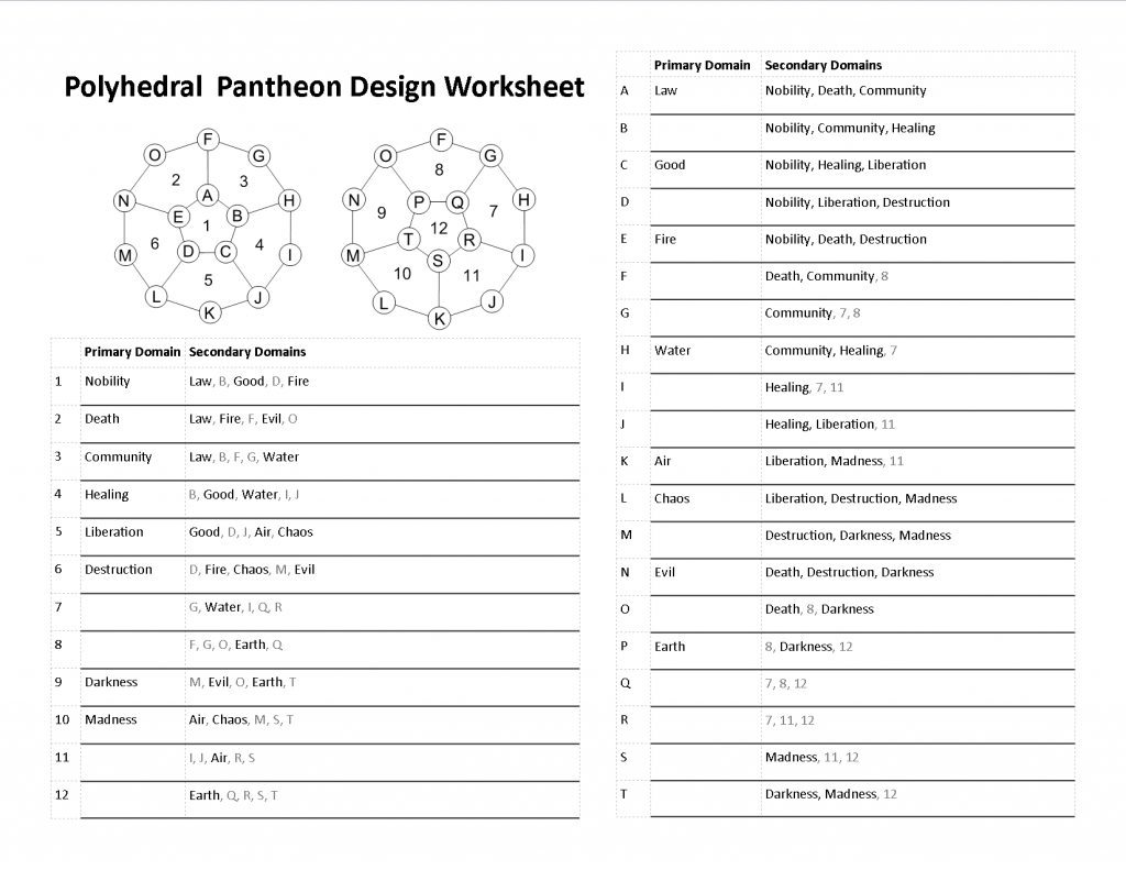 Polyhedral Pantheon Design Worksheet 3 - Element Domains