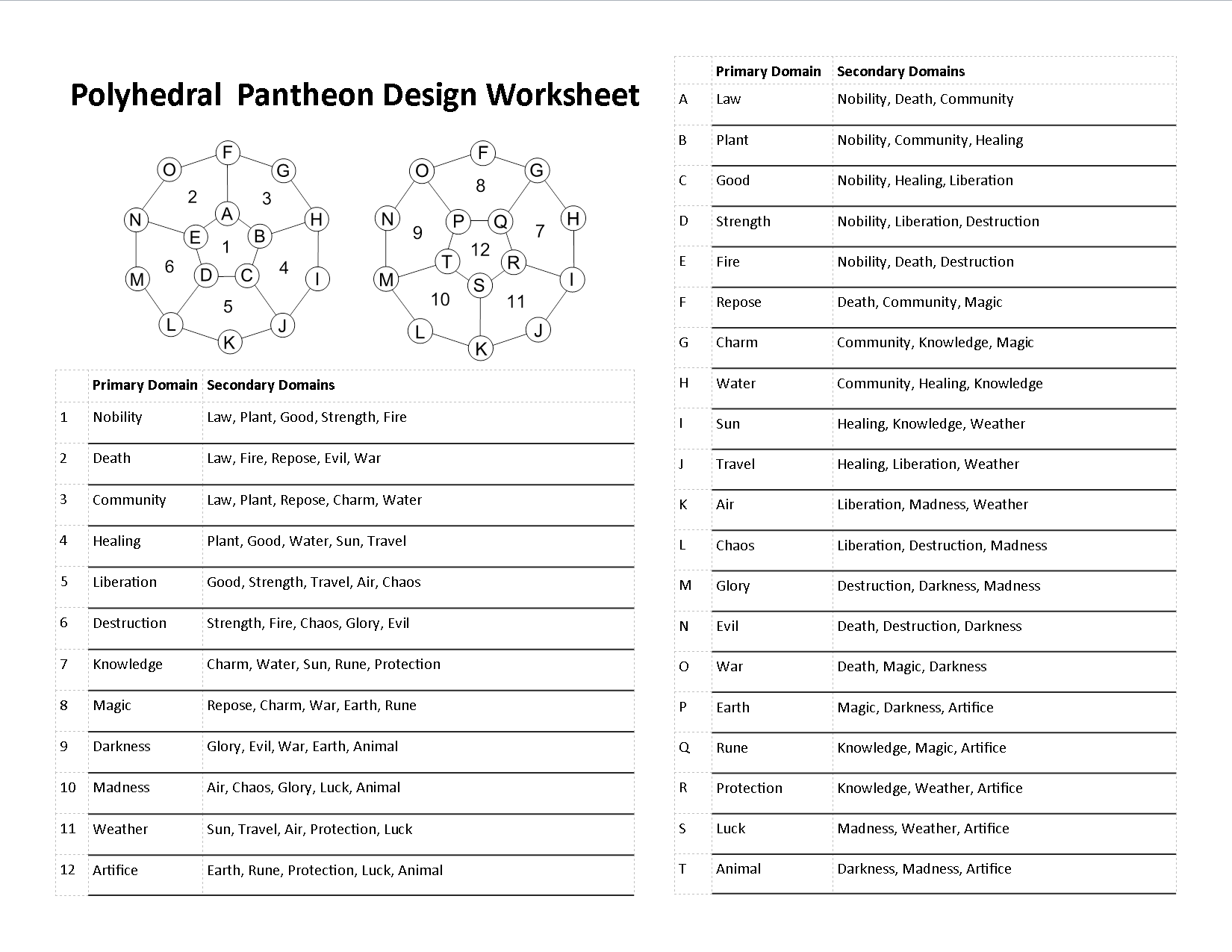 Polyhedral Pantheons Applied In My Campaign – 6 Kingdoms Worksheet