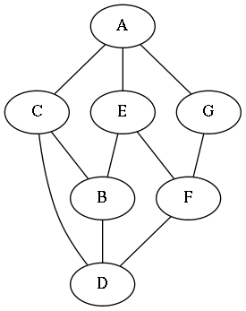 Graph starting from two nodes