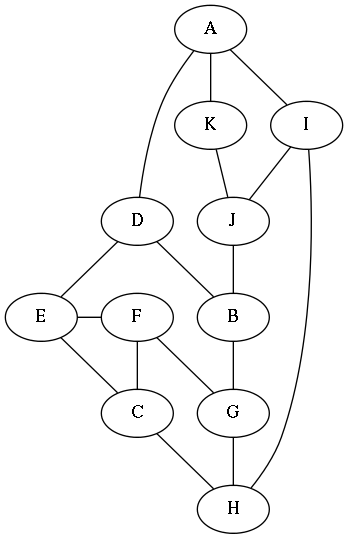 Graph starting from three nodes