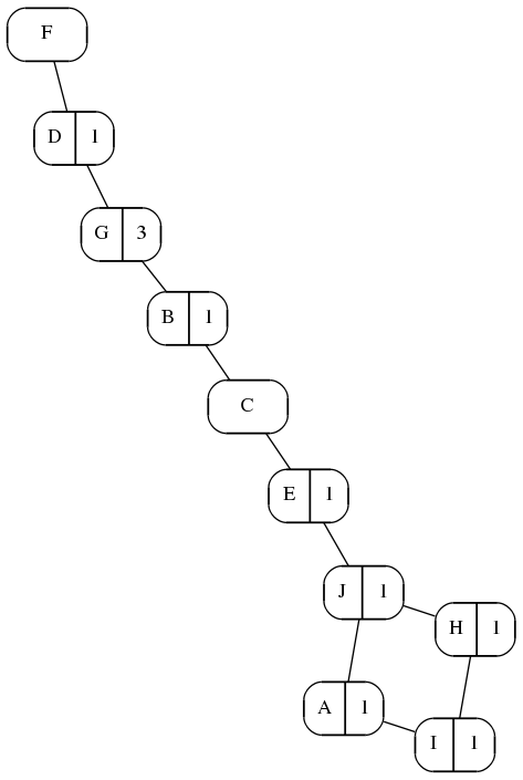 Ten Nodes, One Path