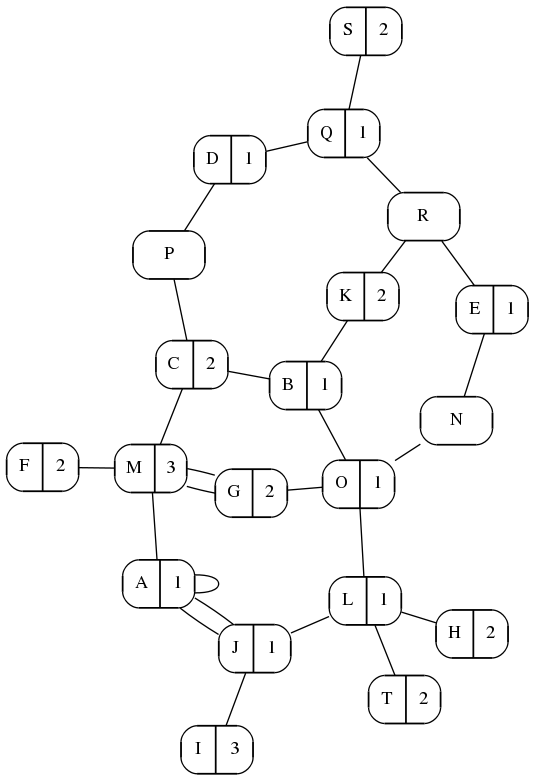 Twenty Nodes, Many Paths