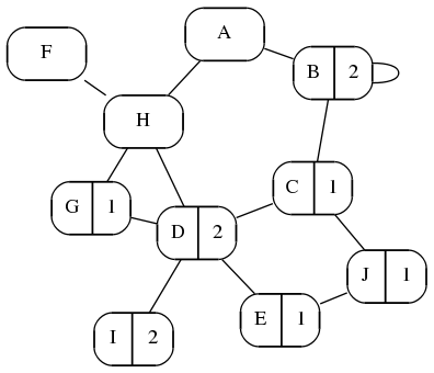 Ten Nodes, Many Paths