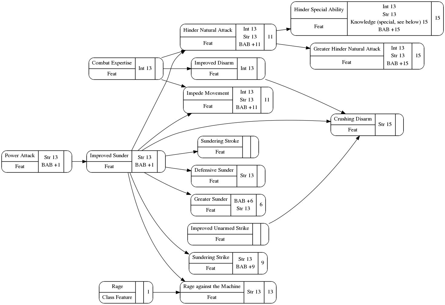 Improved Sunder feat diagram