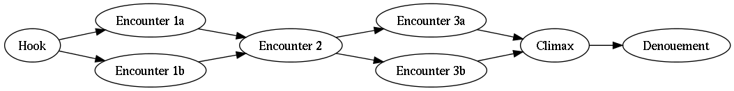 semi-linear scenario graph