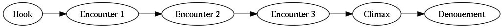 linear scenario graph