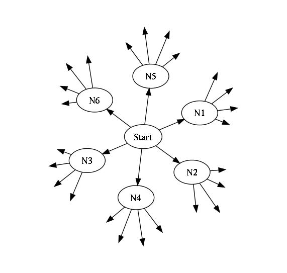 open scenario graph