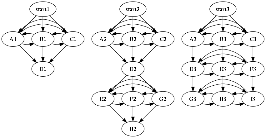 cohesive structure graphs