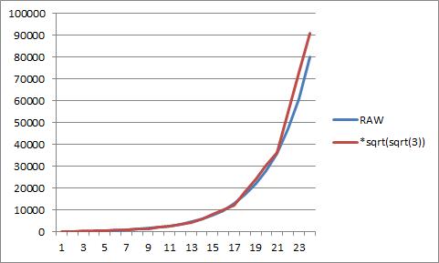 Treasure Curve, D&D 3.x and new model